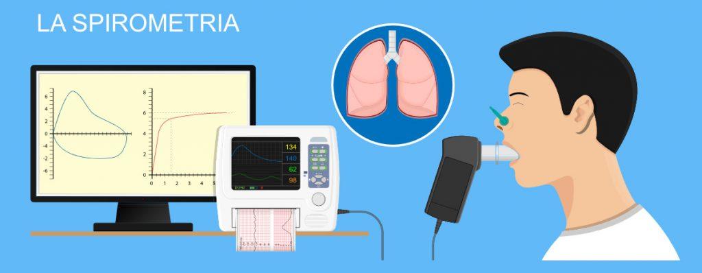 La spirometria: come si fa